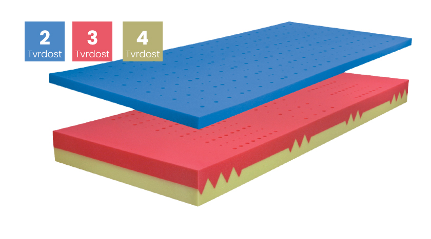 Matrace BLOK DUO+VISCO SOFT 85x210, TENCEL s 3D ventilační mřížkou