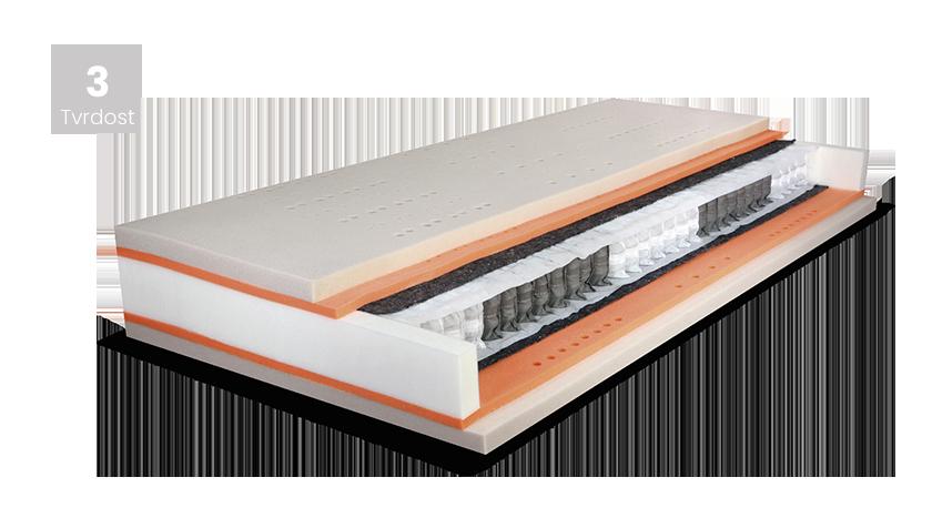 Matrace PREMIUM SPRING 90x220, TENCEL s 3D ventilační mřížkou