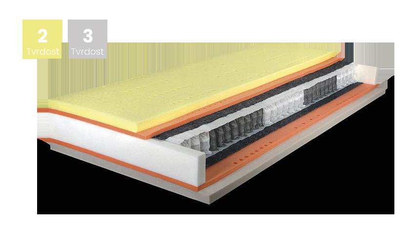Matrace PREMIUM SPRING VISCO 90x220, ATLANTIS s úpravou Frix a 3D ventilační mřížkou